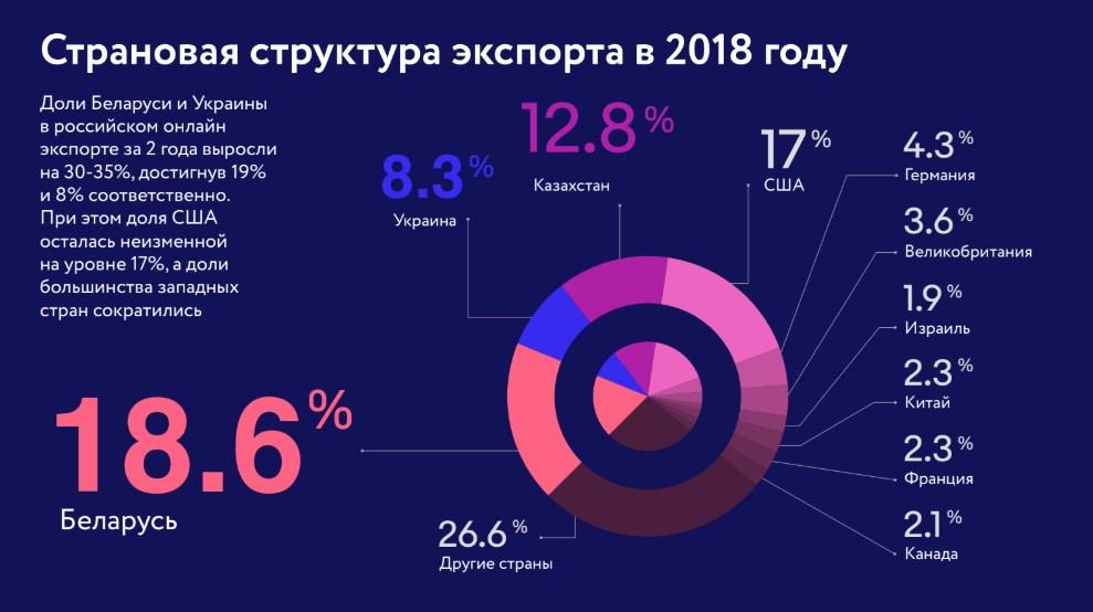 В какихстранах покупают товары из России через интернет