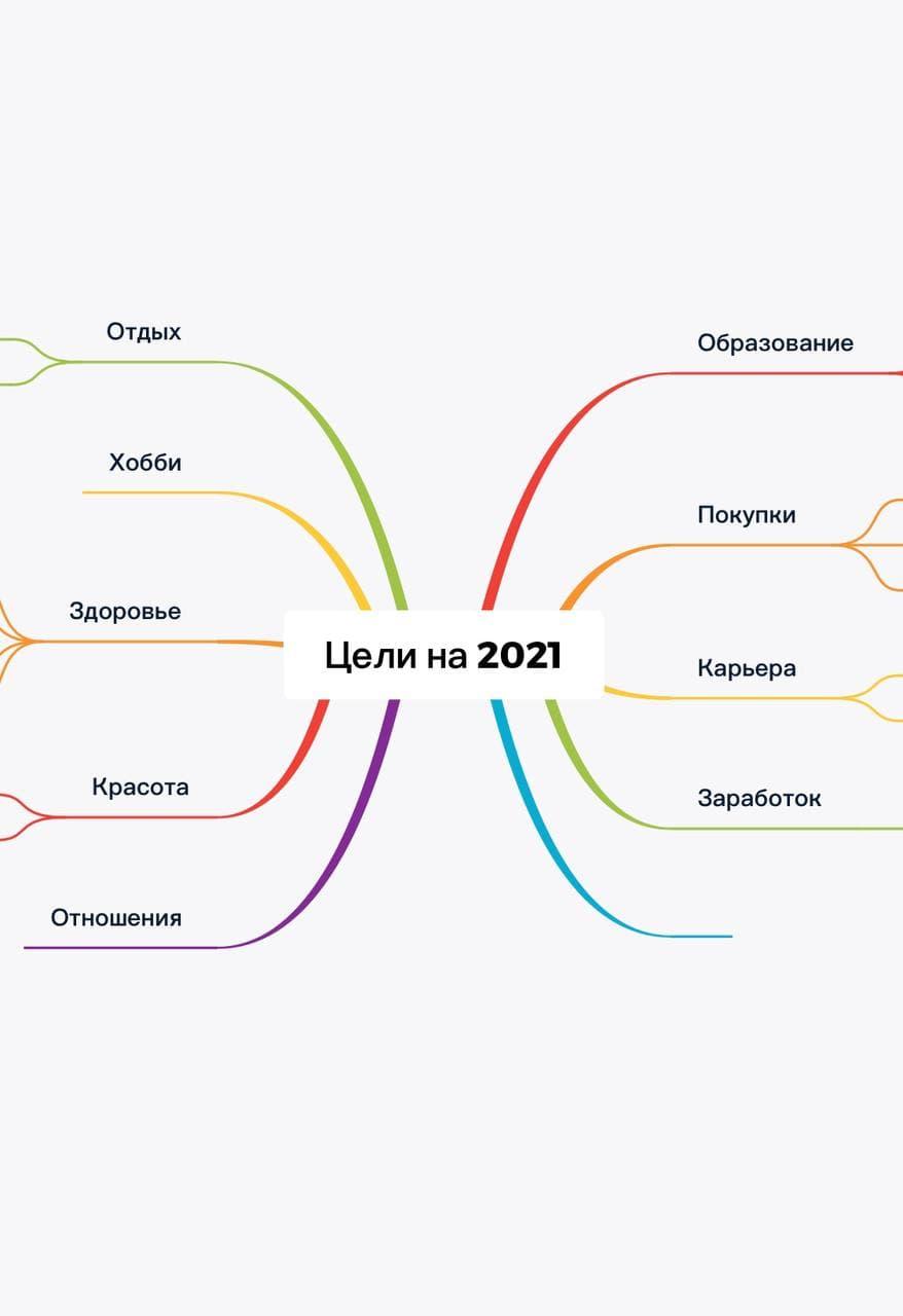 как поставить цели на 2021 год